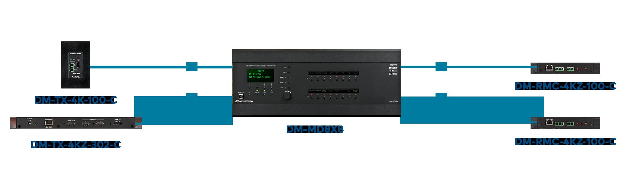 DigitalMedia Matrix Switchers [Crestron Electronics, Inc ]